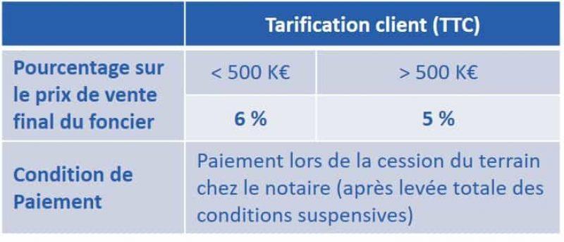 image qui présente la tarification client TTC de Neoparcel